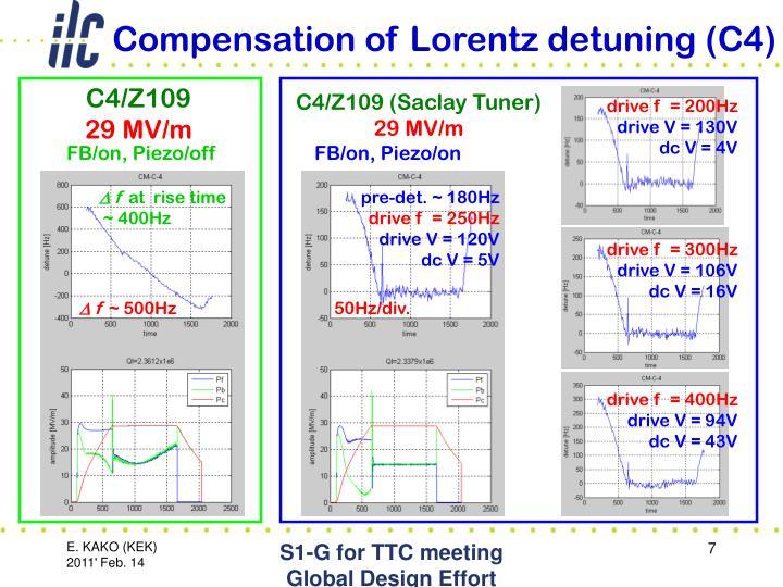 Compensation of Lorentz detuning (C4)