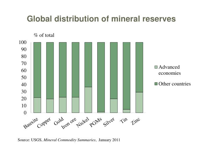 Global distribution of mineral reserves