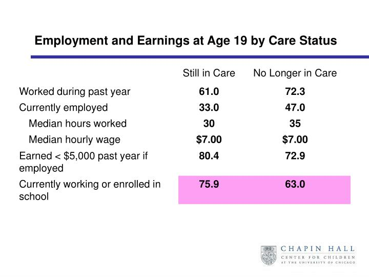 Employment and Earnings at Age 19 by Care Status