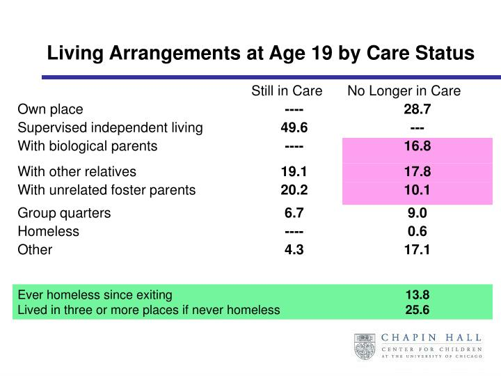 Living Arrangements at Age 19 by Care Status