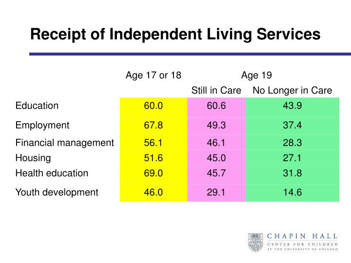 Receipt of Independent Living Services