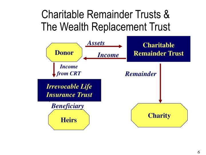 Charitable Remainder Trusts &