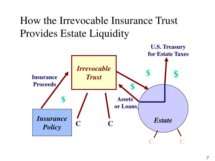 How the Irrevocable Insurance Trust Provides Estate Liquidity