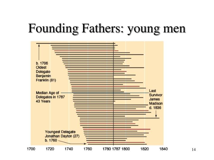 Founding Fathers: young men