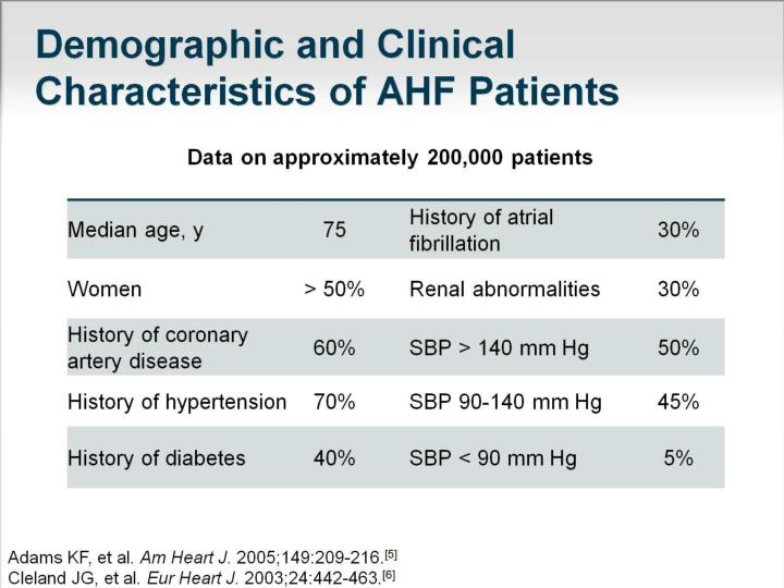 Demographic and Clinical