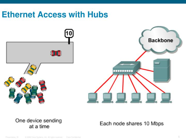 Ethernet Access with Hubs