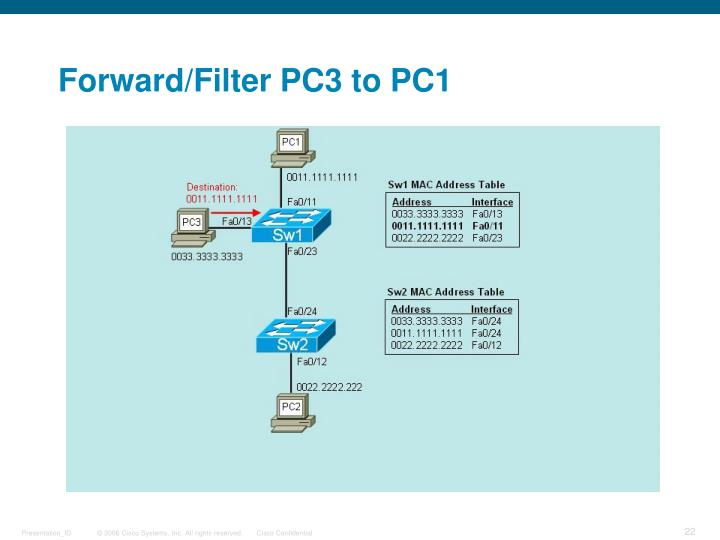 Forward/Filter PC3 to PC1