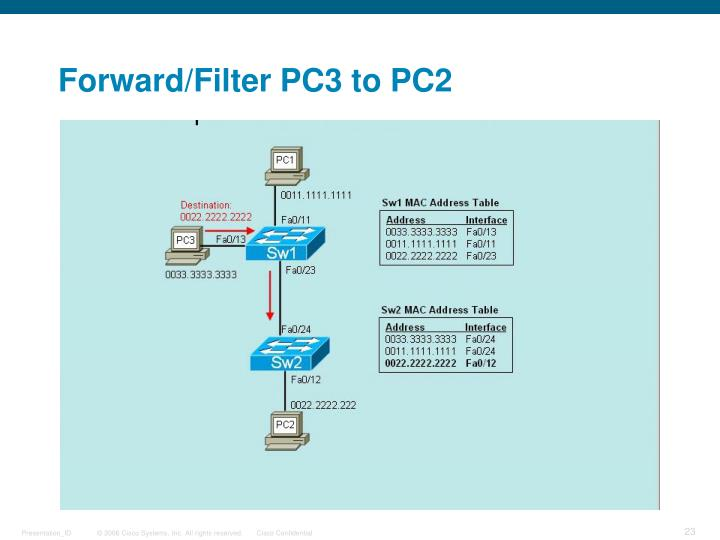 Forward/Filter PC3 to PC2
