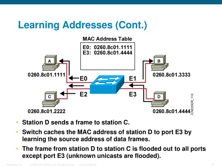 Learning Addresses (Cont.)