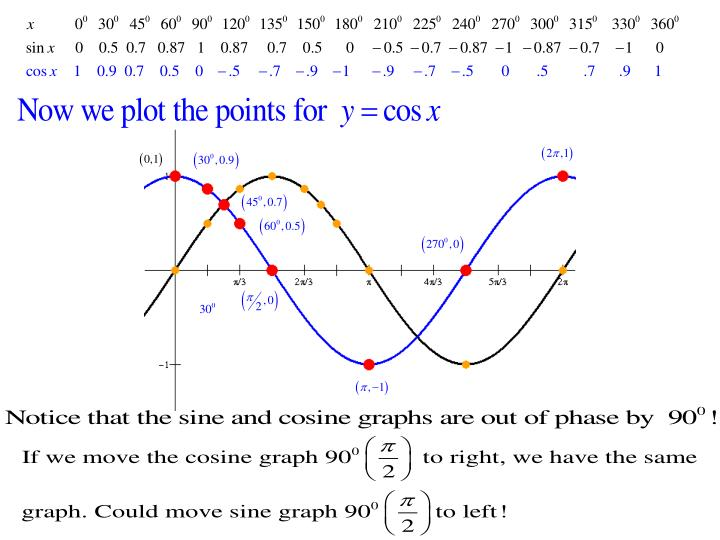 Can graph sine and cosine functions using the starting