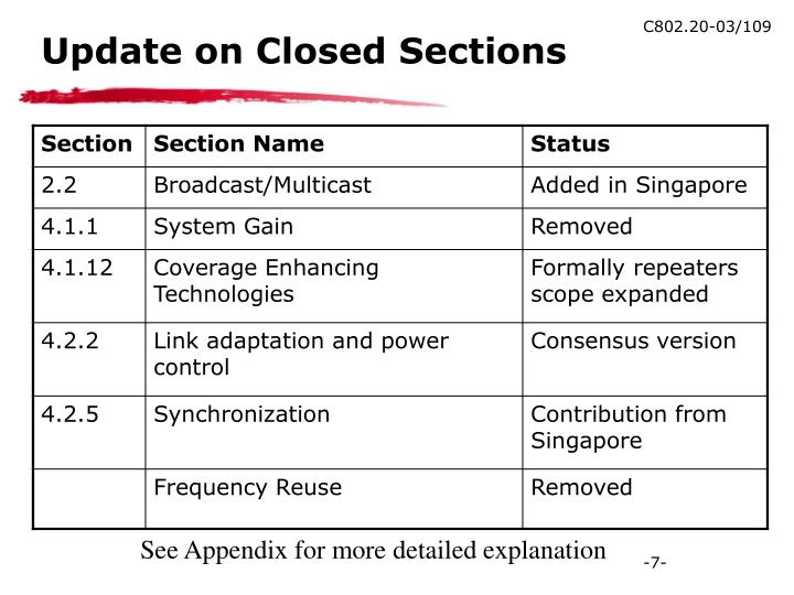 Update on Closed Sections