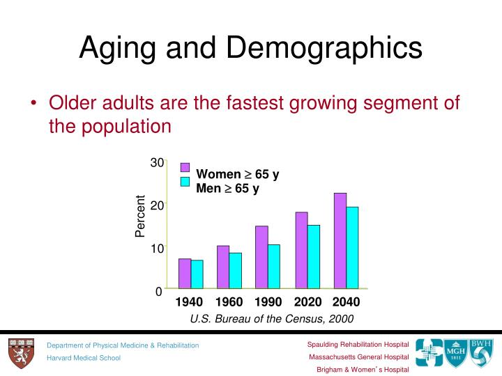 Older adults are the fastest growing segment of the population