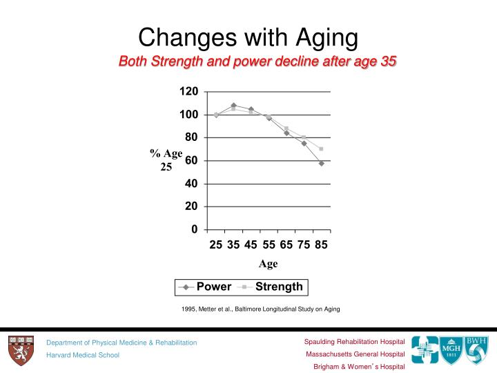 Changes with Aging