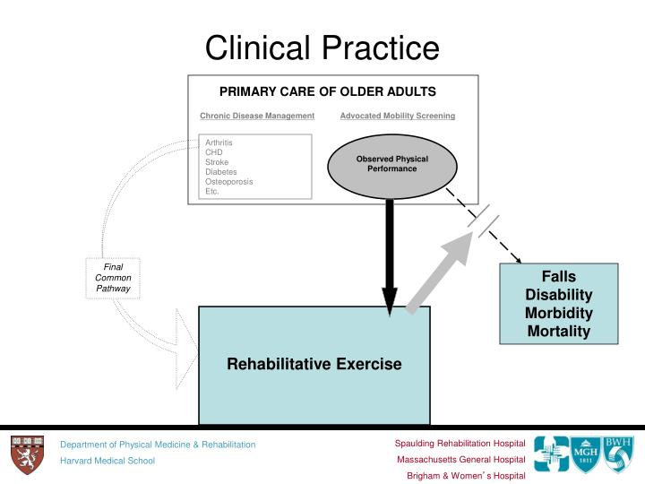 Clinical Practice