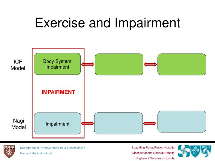 Exercise and Impairment