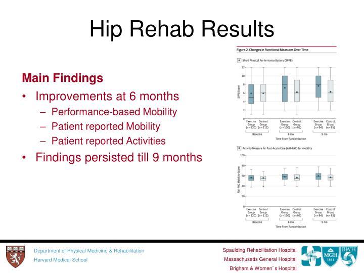 Hip Rehab Results