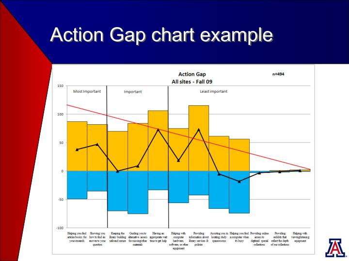 Action Gap chart example
