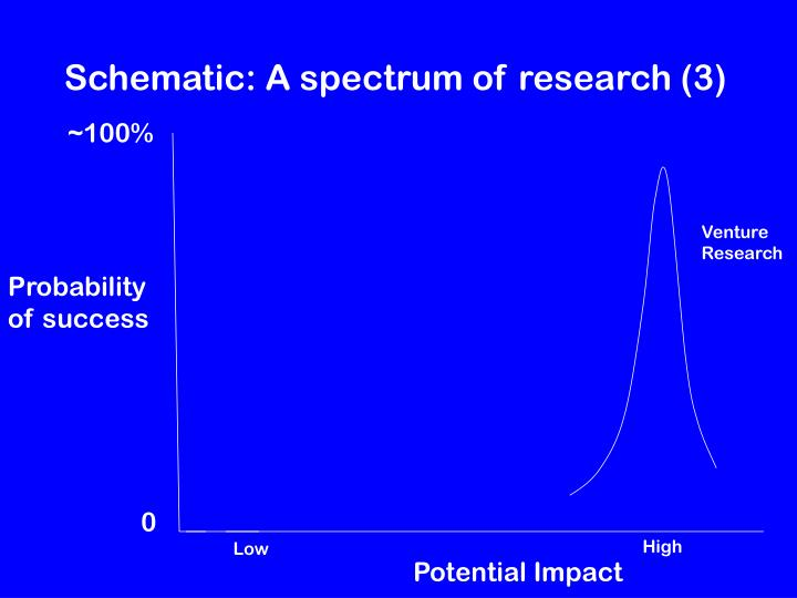 Schematic: A spectrum of research (3)