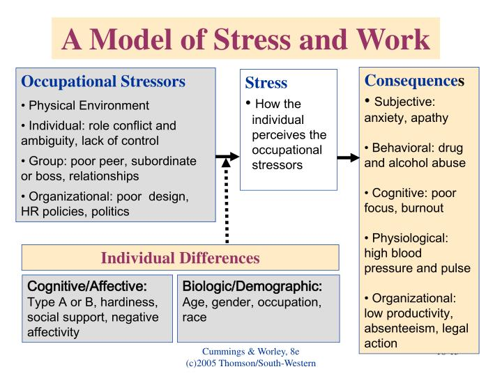 A Model of Stress and Work