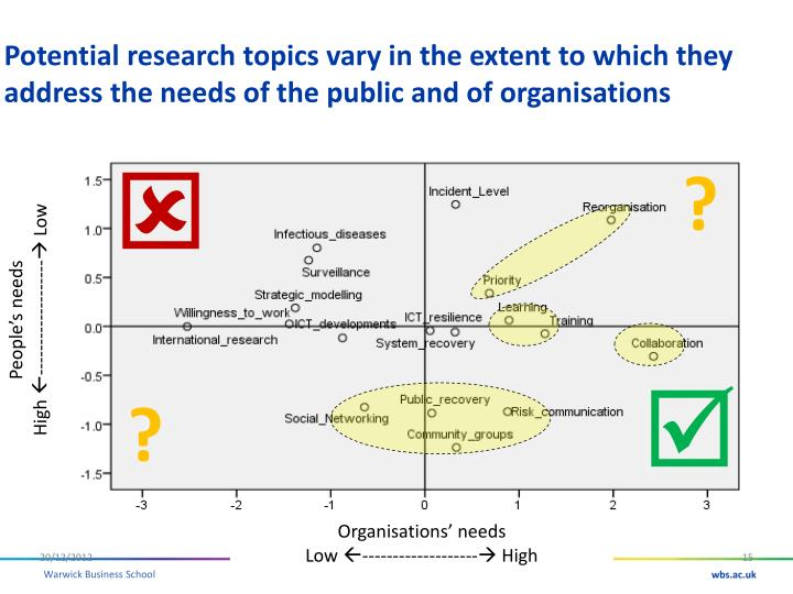 Potential research topics vary in the extent to which they address the needs of the public and of organisations