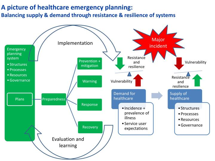 A picture of healthcare emergency planning: