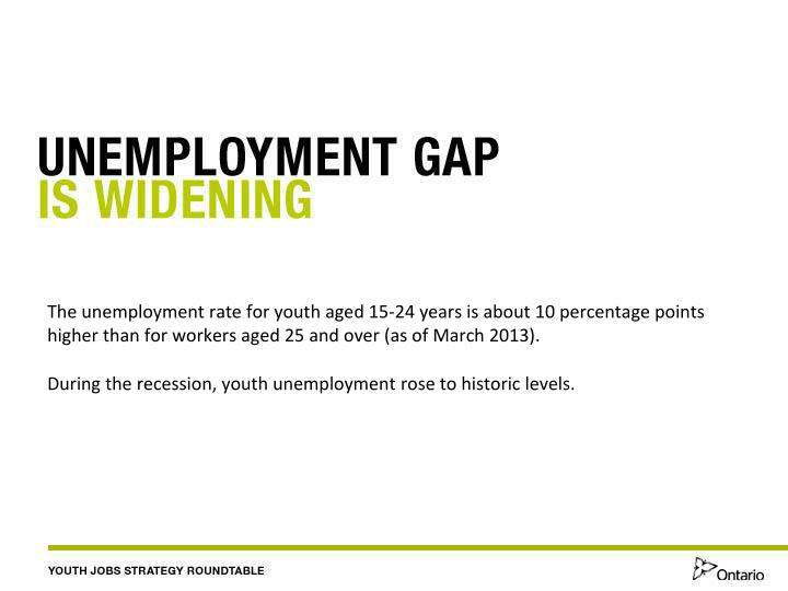 The unemployment rate for youth aged 15-24