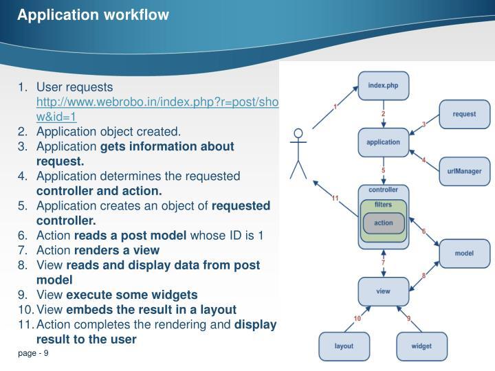 Application workflow