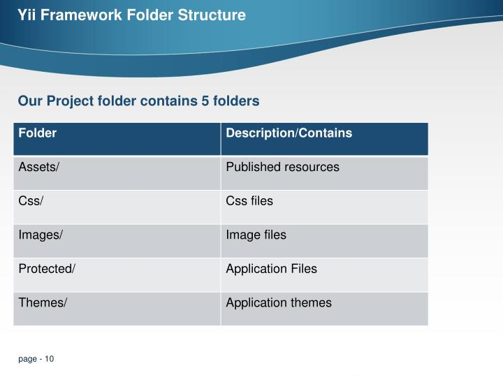 Yii Framework Folder Structure
