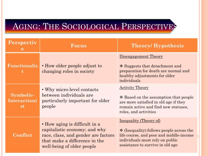 Aging: The Sociological Perspectives