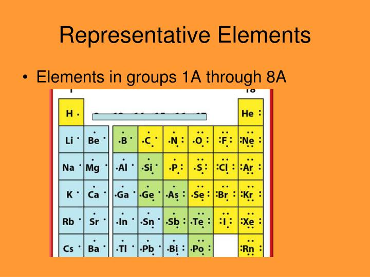 PPT - Why do elements in the same group/family have ...