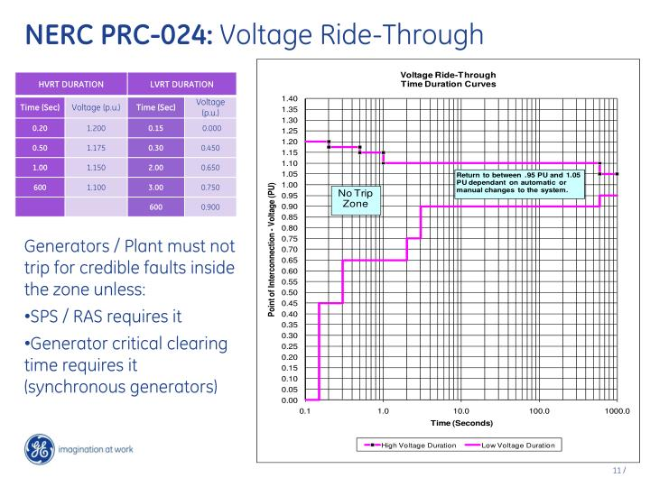 NERC PRC-024: