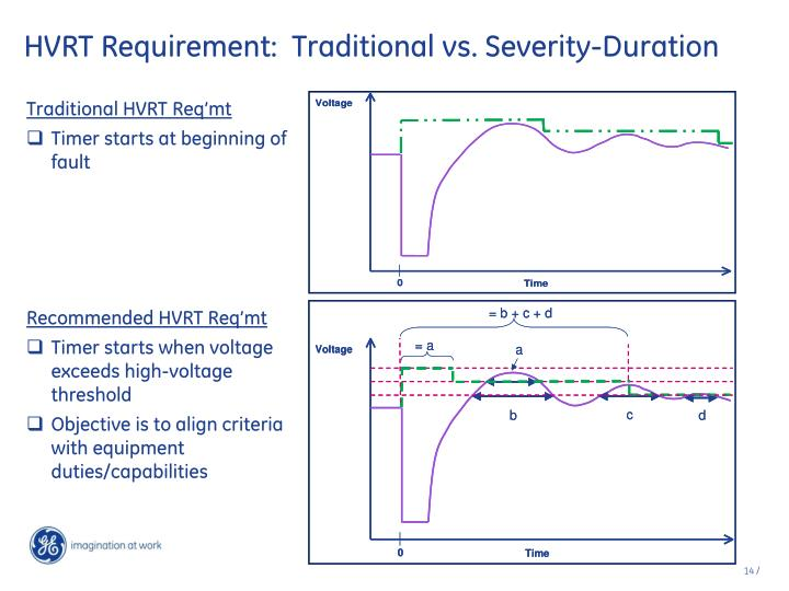 HVRT Requirement:  Traditional vs. Severity-Duration