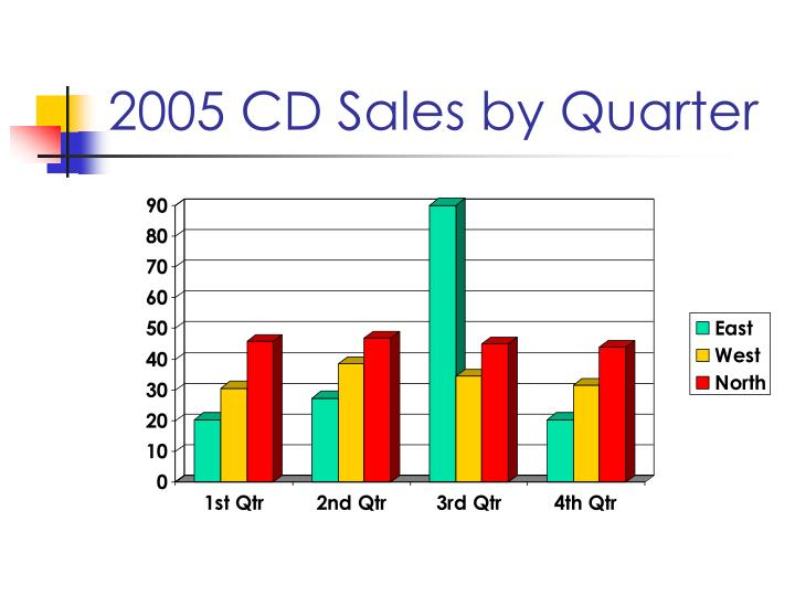 2005 cd sales by quarter
