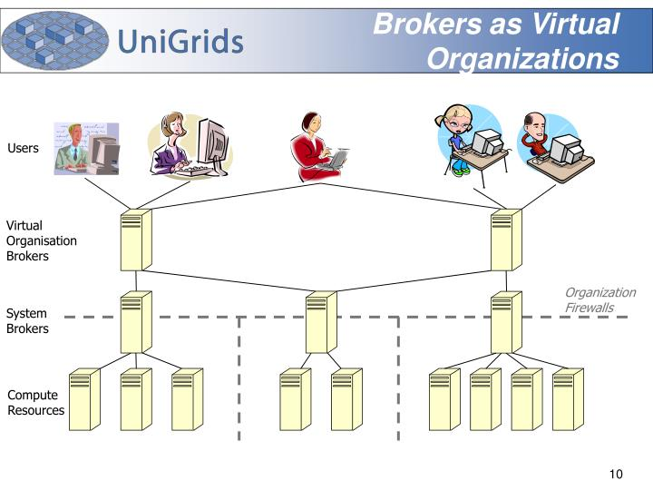 virtual organization The virtual organization is a network of independent suppliers, customers, and even competitors, generally tied together by computer technology (roger, 1991) they share skills, costs, and access to markets it is tend to have flat structures in which information and decision making move.
