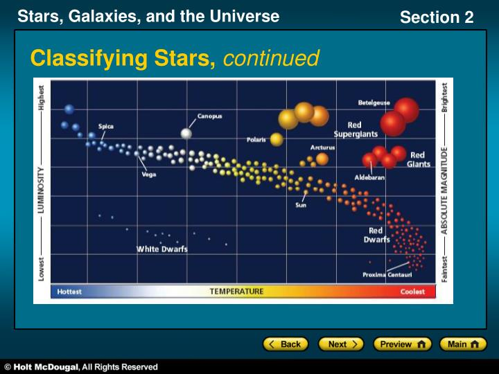 Classifying stars continued