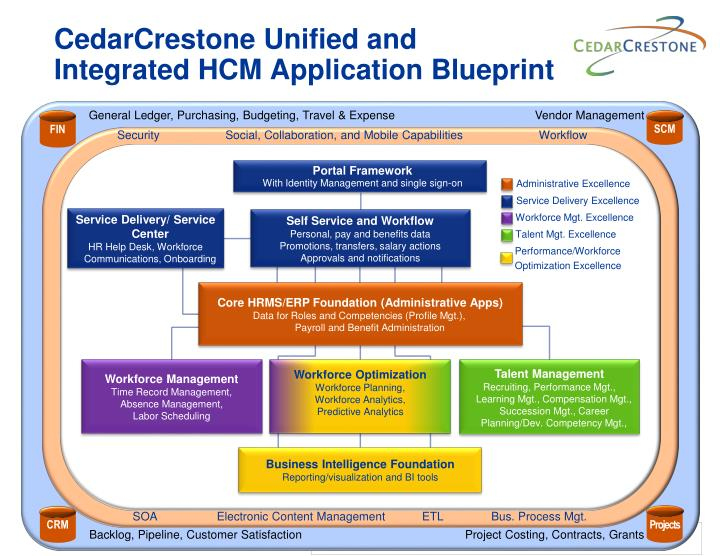 Ppt cedarcrestone unified and integrated hcm application blueprint cedarcrestone unified andintegrated hcm application blueprint malvernweather Images