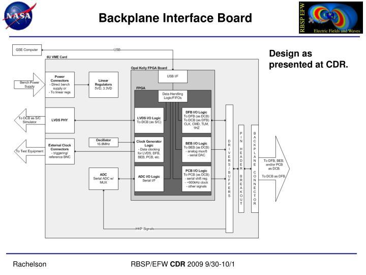 Backplane Interface Board