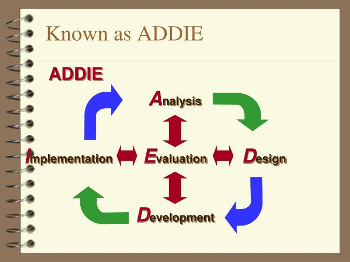 Known as ADDIE