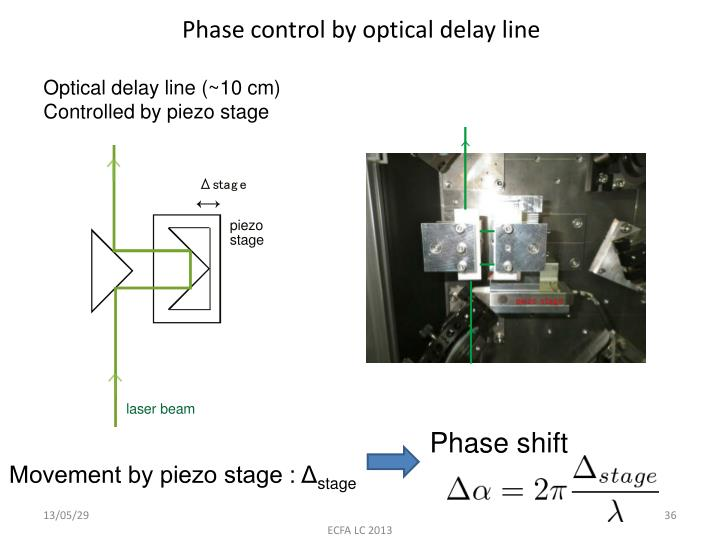 Phase control by optical delay line