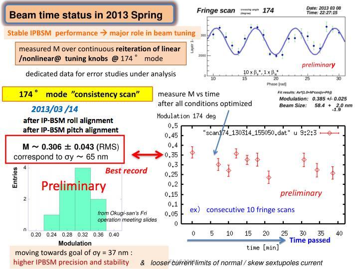 Beam time status in 2013 Spring