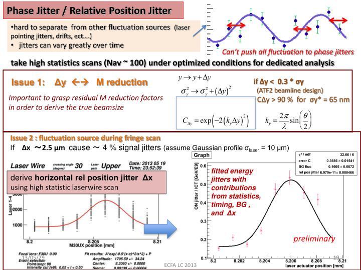 Phase Jitter / Relative Position Jitter