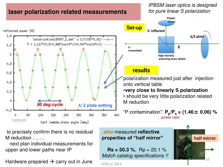 IPBSM laser optics is designed for pure linear S polarization