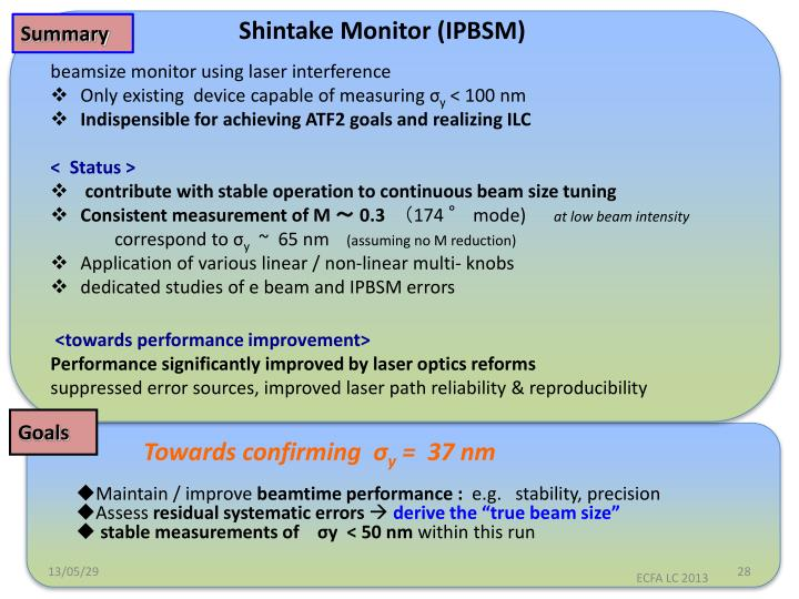 Shintake Monitor (IPBSM)