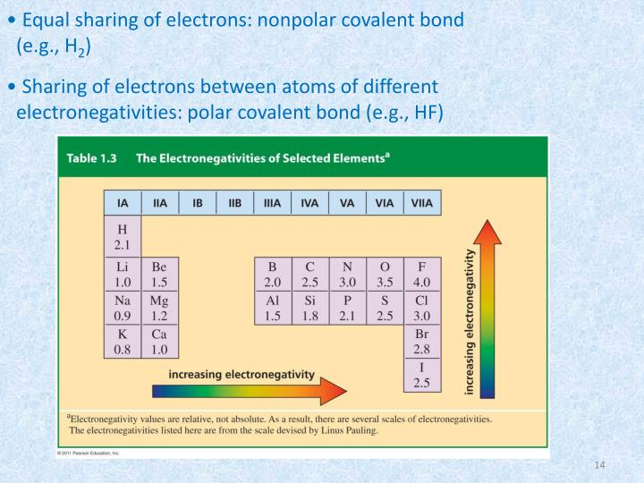 Equal sharing of electrons: nonpolar covalent bond