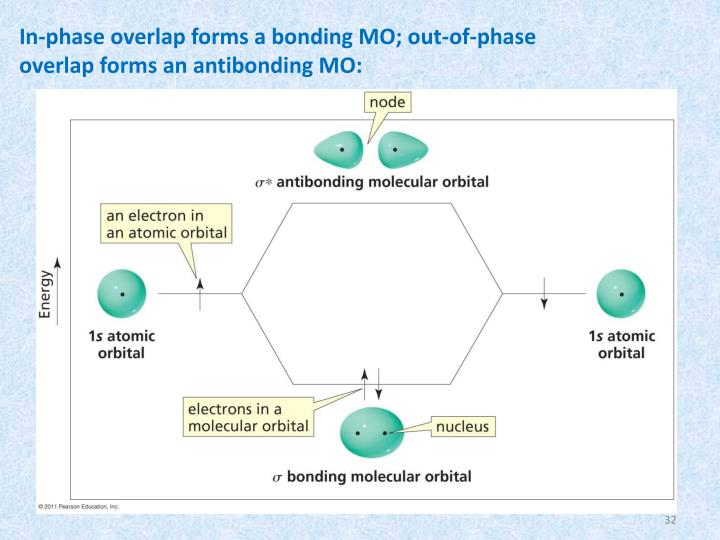 In-phase overlap forms a bonding MO; out-of-phase