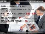 globe visitors are most engaged