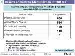 results of electron identification in trd i
