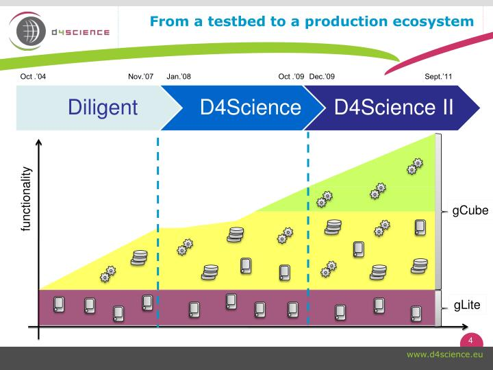From a testbed to a production ecosystem