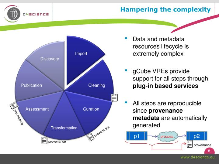 Hampering the complexity