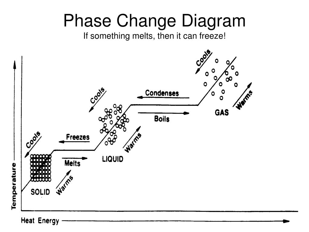PPT - States of Matter Phase Change PowerPoint ...